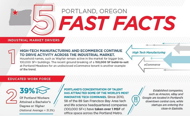Portland 5 Fast Facts