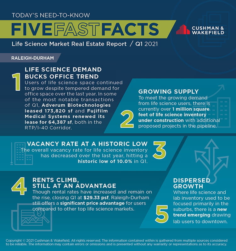 Q1 Life Science Five Fast Facts