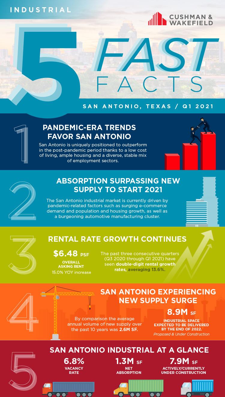 San Antonio industrial fast facts