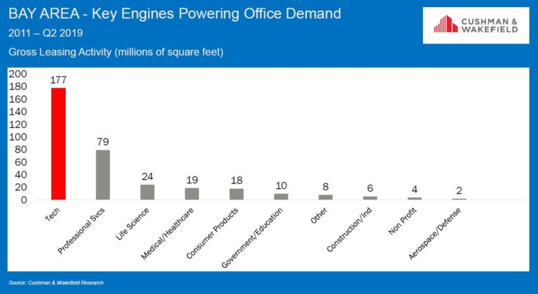 Bay Area Key Engines Powering Office Demand Chart