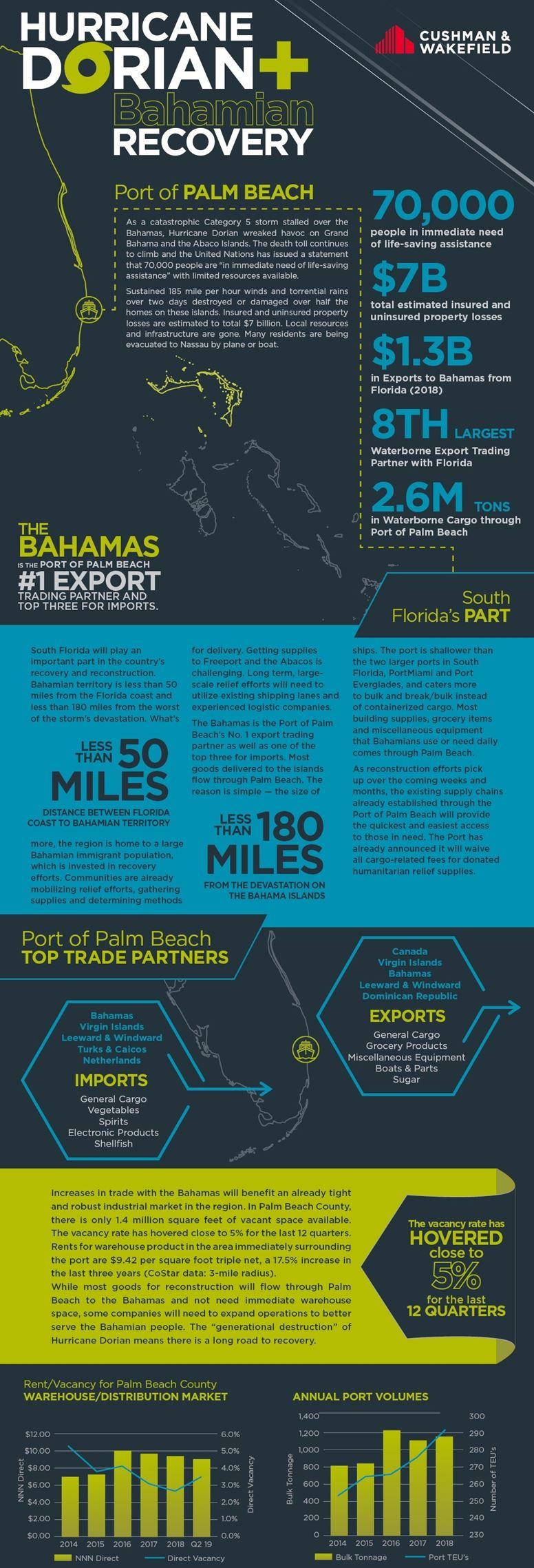 Hurricane Dorian Recovory Infographic