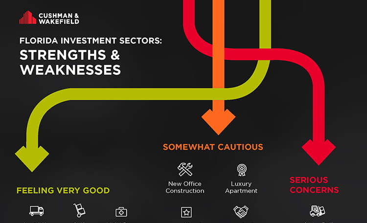 Investment sectors card