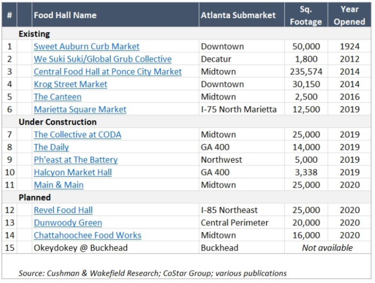 The Rise of Food Halls in Atlanta Table