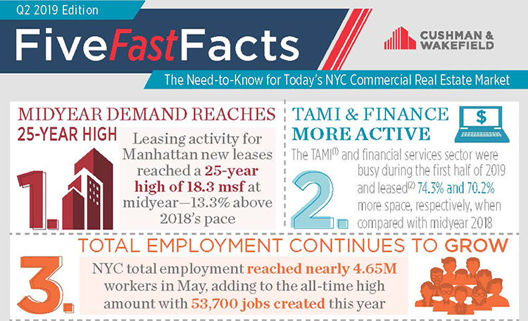 New York 2Q 2019 Five Facts Image