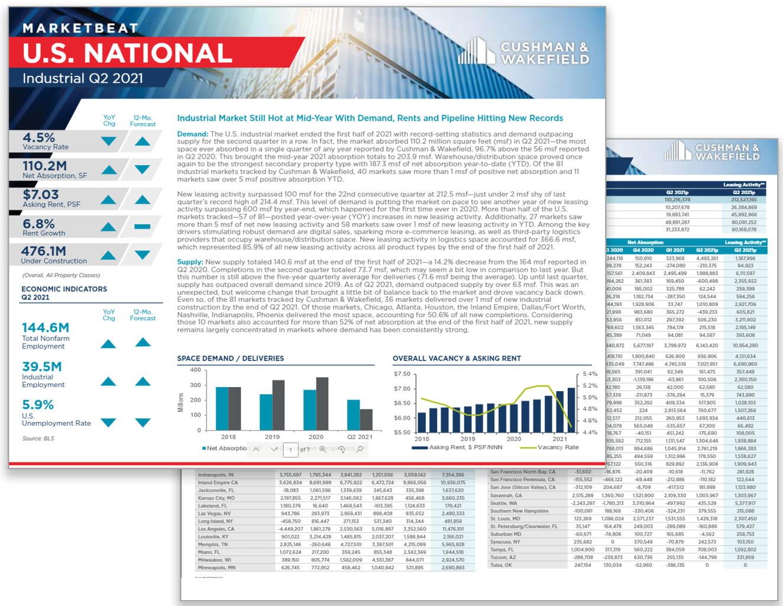 Industrial_Natl-MarketBeat-thumbnails7-7-21
