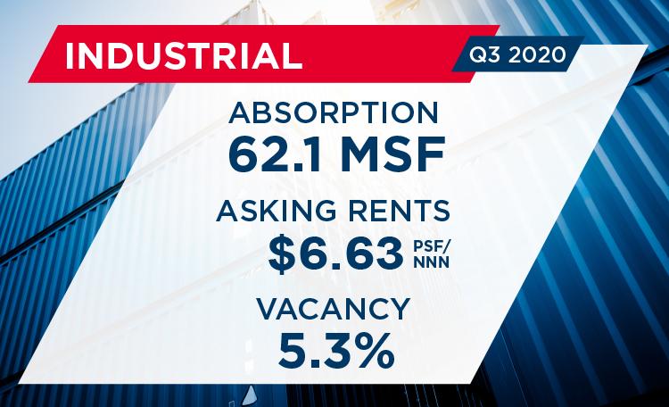 Q3 U.S. MarketBeat Industrial Report Web Card Image