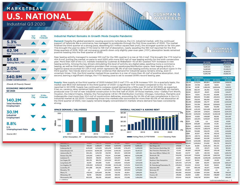 Q3 U.S. MarketBeat Industrial Report Thumbnail