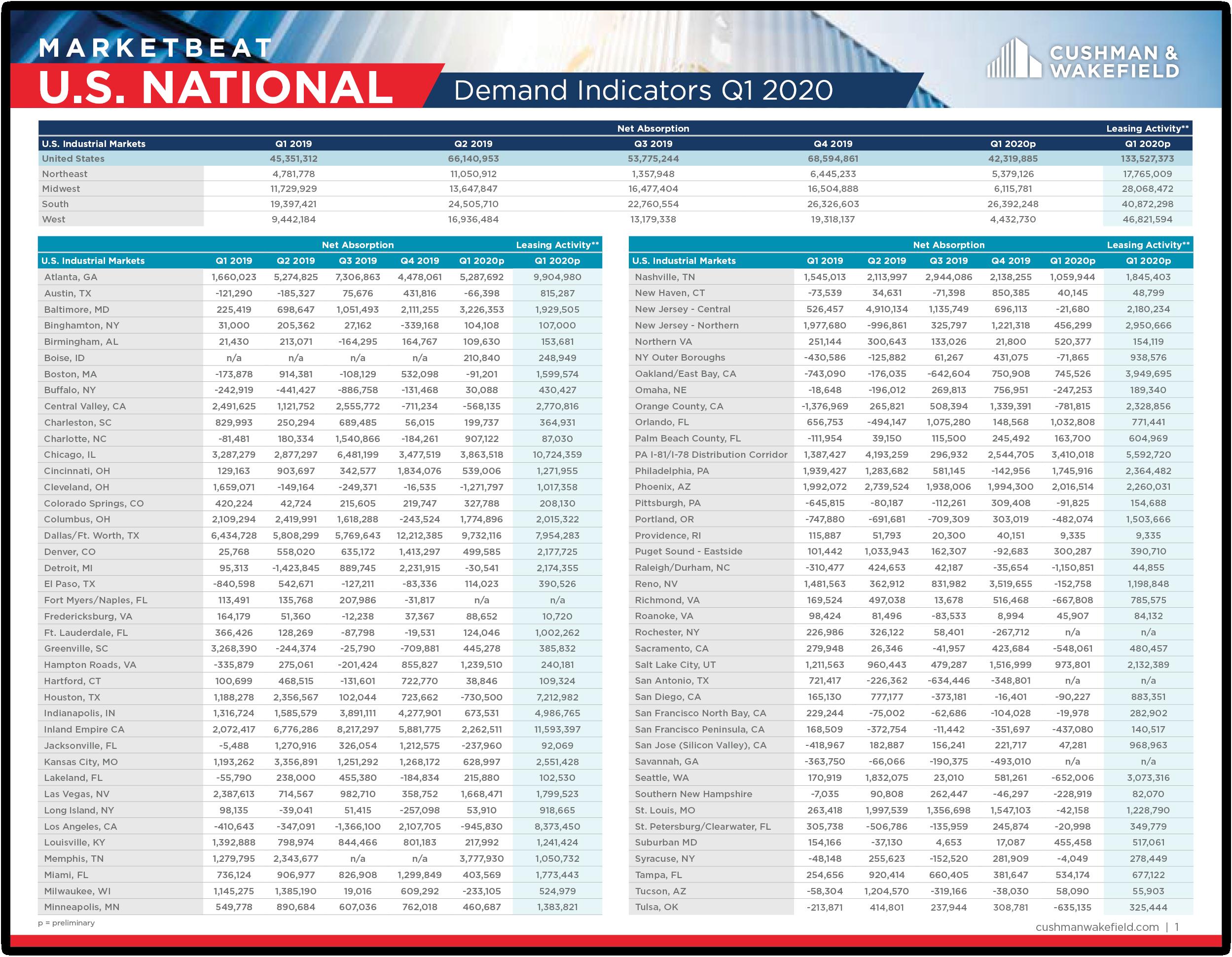 US Industrial MarketBeat Thumbnail