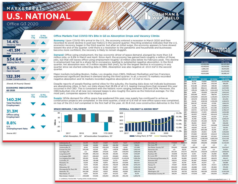 Q3 U.S. Office MarketBeat Report Thumbnail
