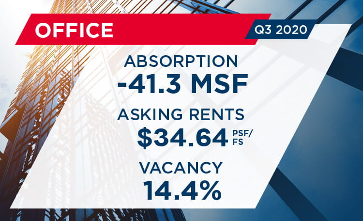 Q3 U.S. Office MarketBeat Report Card Image