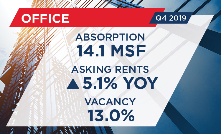 Q4 2019 U.S. Office MarketBeat Snapshot
