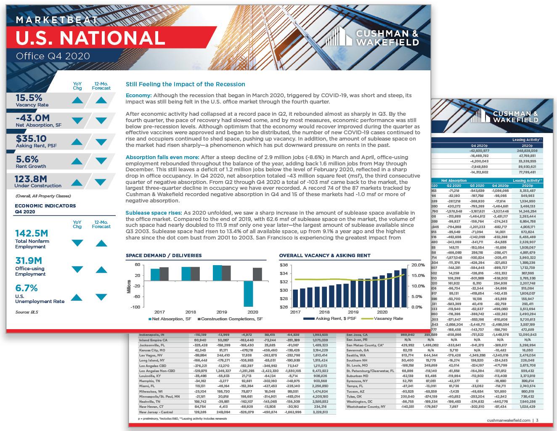 Q4 2020 Office MarketBeat Report Thumbnail