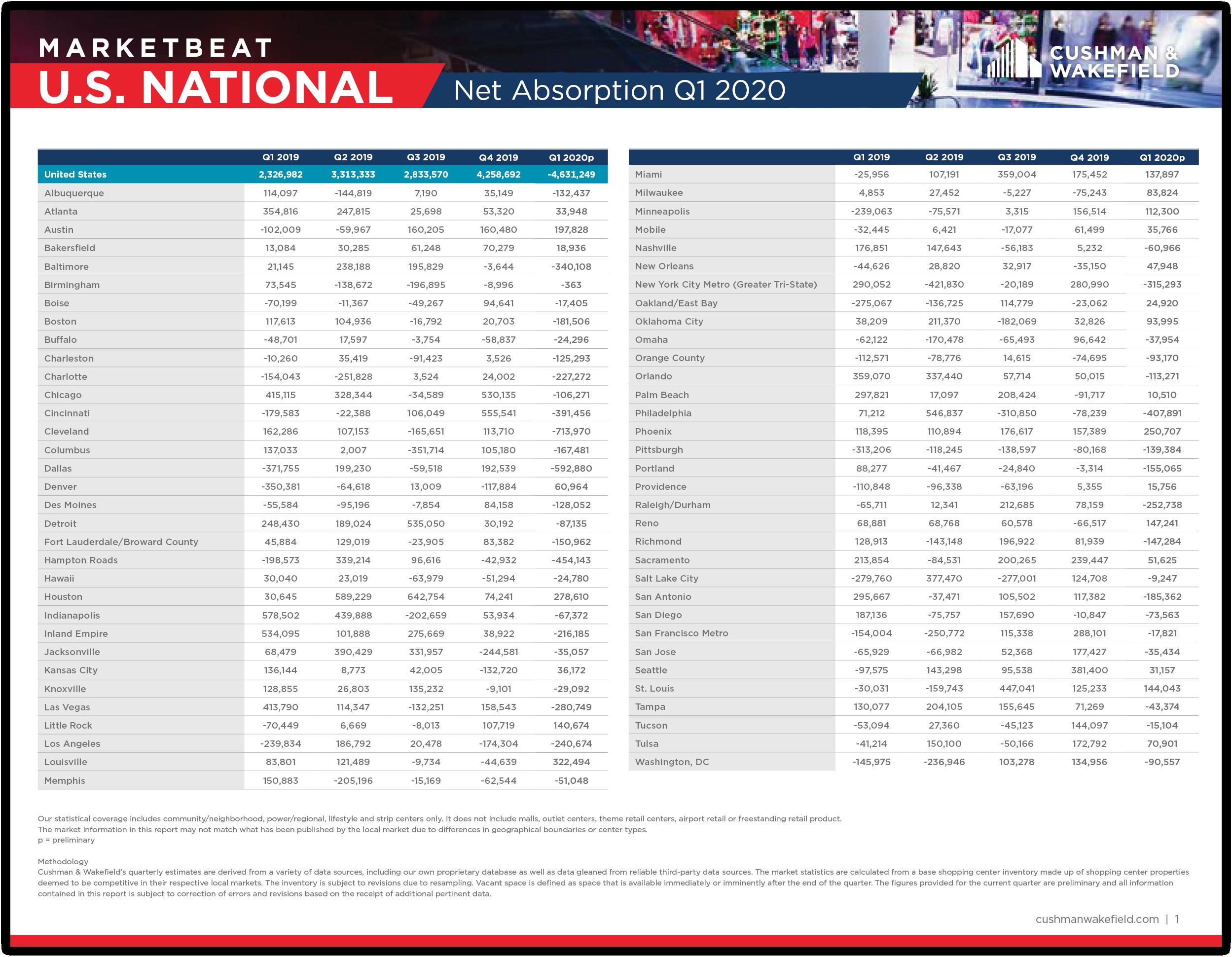 US Retail MarketBeat Report