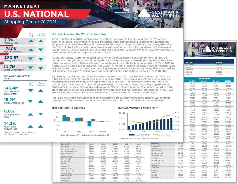 US-MB-Retail-2021-Q1 thumbnail
