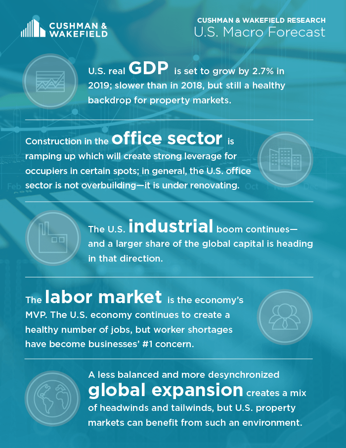 2019 US Macro Forecast Infographic