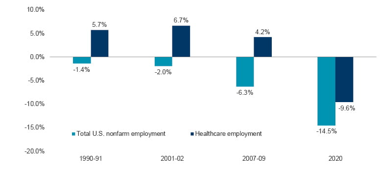Vital Signs Healthcare Sector Recession Proof Graph 2 Image