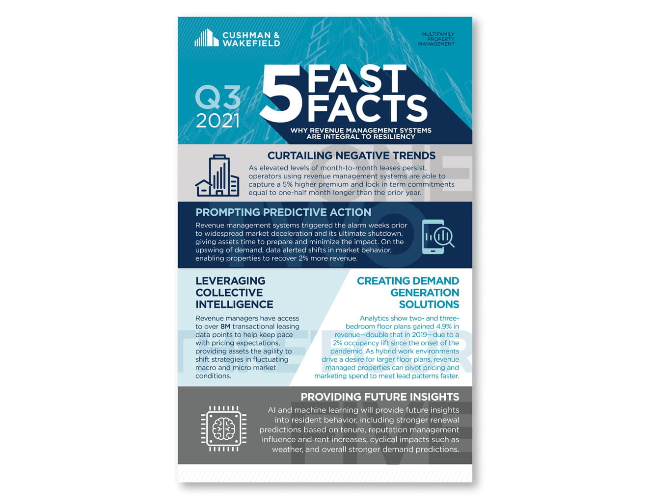 5-Fast-Facts-Multifamily-September-Thumbnail
