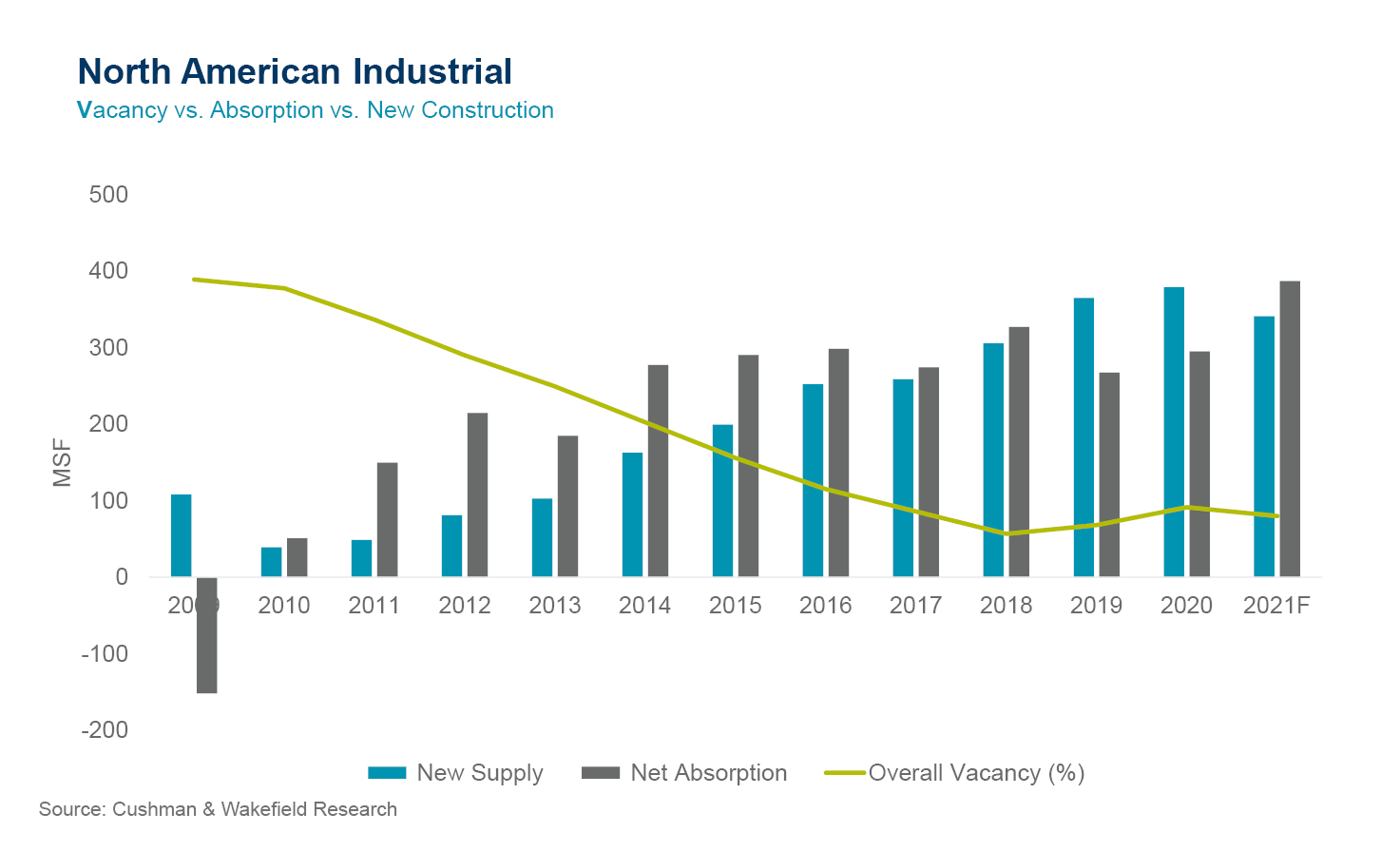 North-American-Industrial-Chart-2021
