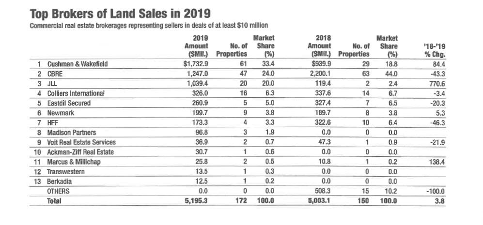 2019 Land Sales Chart