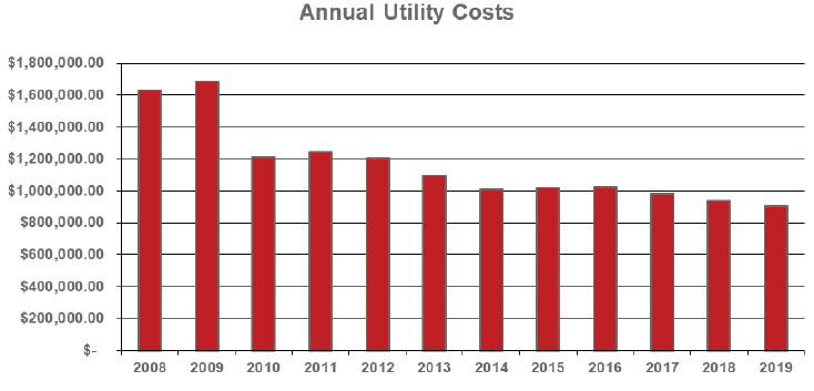 750 E Pratt utility cost Chart (image)