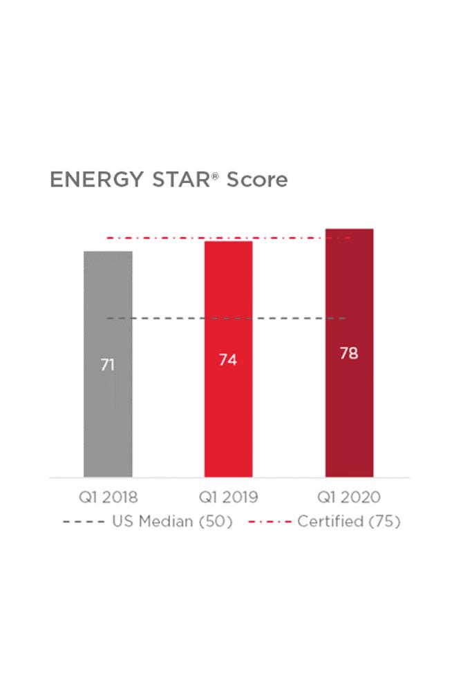 energy star scores 28 state boston (image)