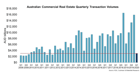 Australian CRE Quarterly Transaction Volumes