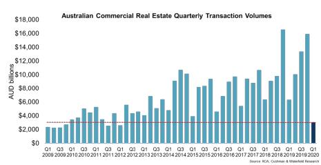 Australian CRE Quarterly Transaction Volumes