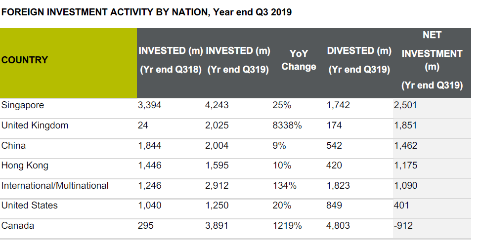 FOREIGN INVESTMENT ACTIVITY BY NATION, Year end Q3 2019