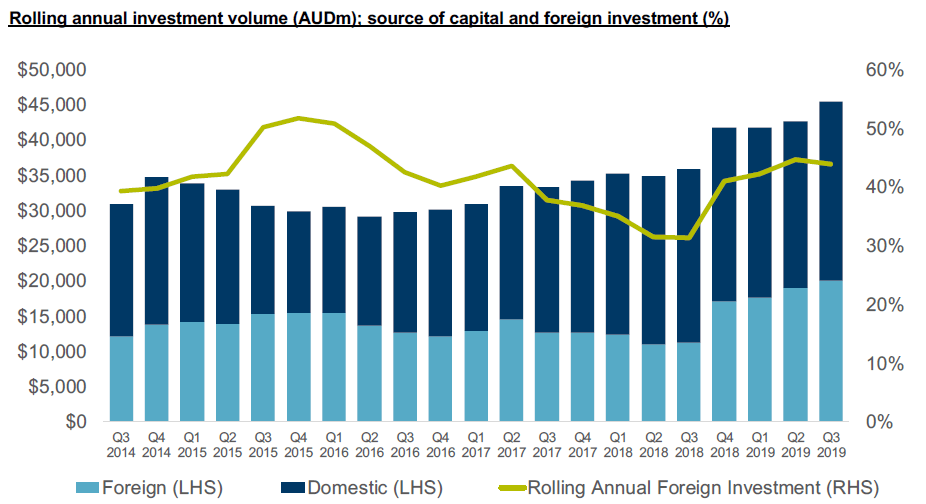 Rolling annual investment volume (AUDm); source of capital and foreign investment (%)
