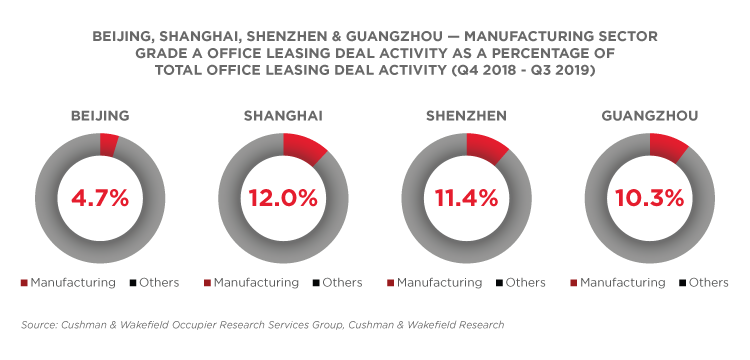 The Automotive Sector – The road ahead in China