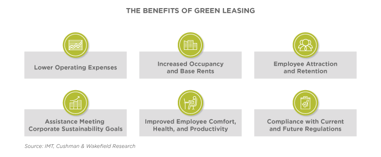 Green Leasing - Action, adaption and adoption for commercial offices in China