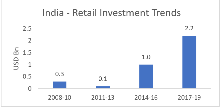 Despite near term COVID induced uncertainties, Indian malls are here to stay