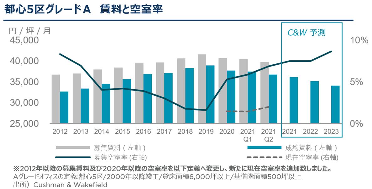 Rent and Vacancy Q2 2021 JPN