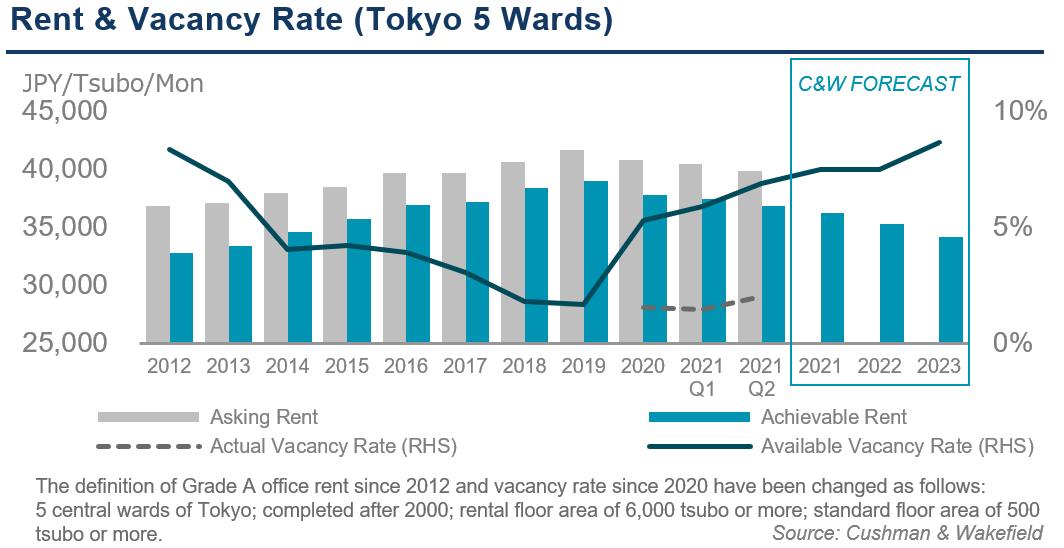 Rent and Vacancy Q2 2021
