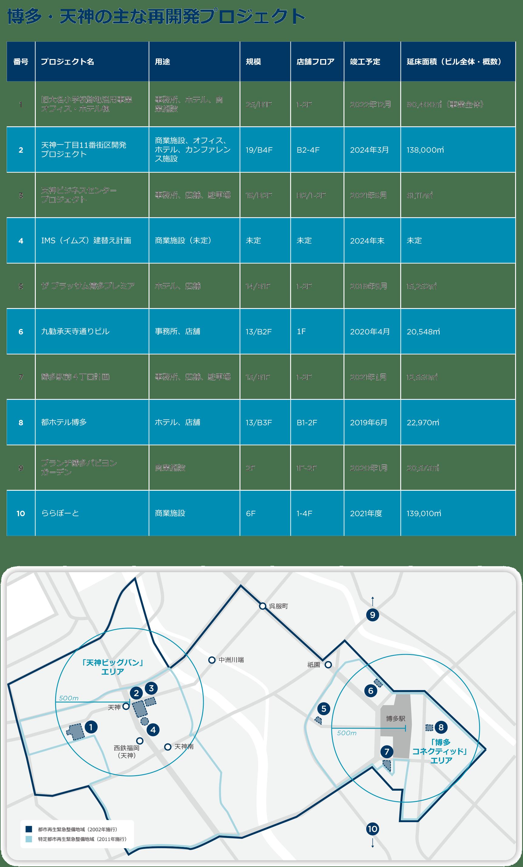 Fukuoka: Prime Market Redevelopments