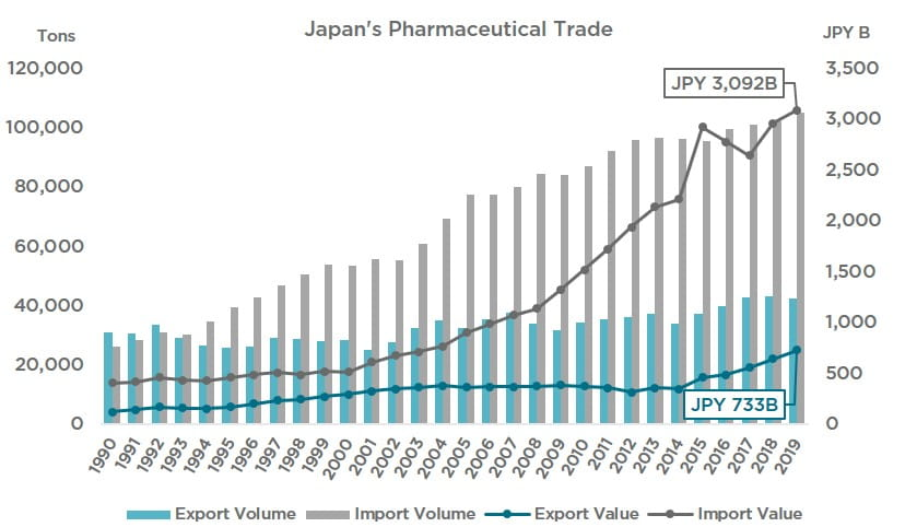 Japan's Pharmaceutical Cold Chain (Chart 1)