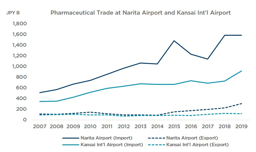 Japan's Pharmaceutical Cold Chain (Chart 3)