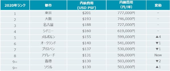 APAC-OFFICE-FIT-OUT-COST-GUIDE