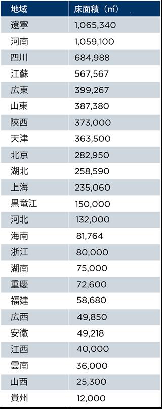 COVID-19のその先を見る:中国で加熱するコールドストレージロジスティクス