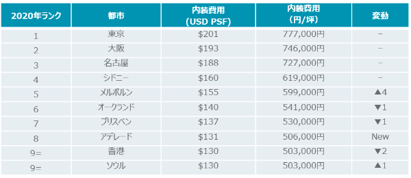 fitout cost ranking