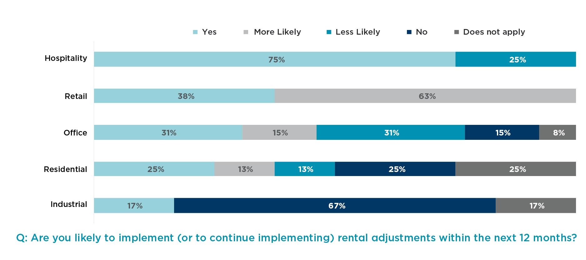 COVID-19 Real Estate Developer Sentiment Survey Second Edition