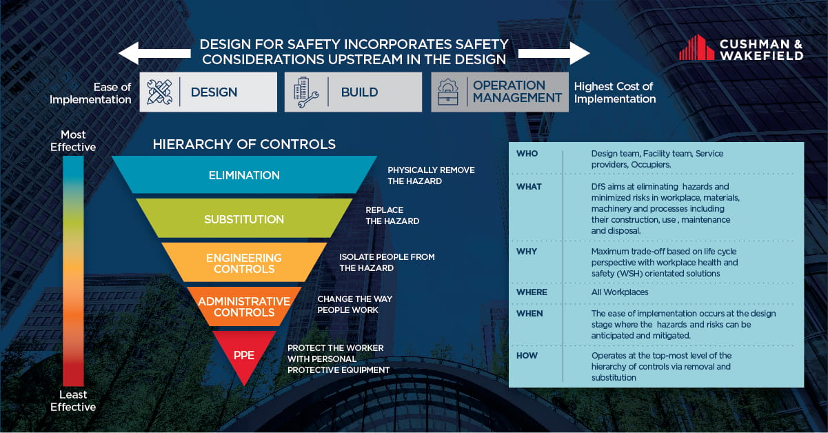 How the practice of Design for Safety via process design and technology application improves workplace safety