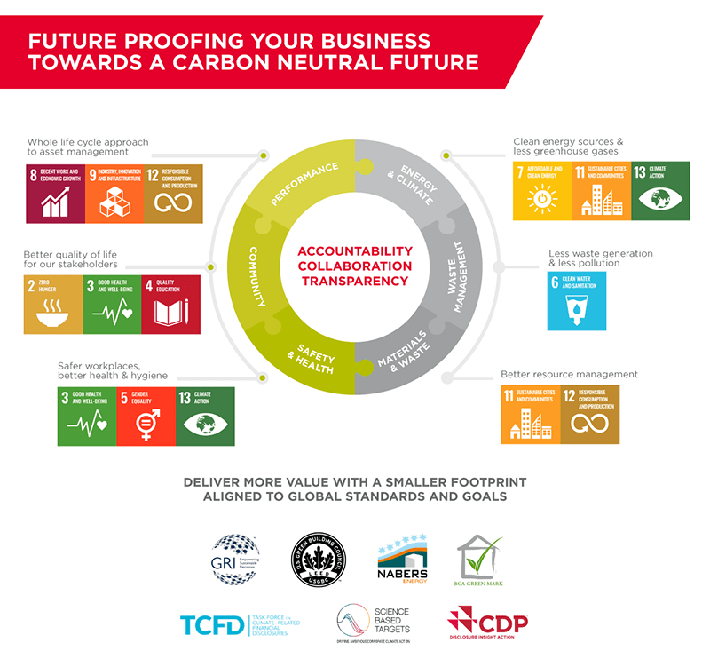 Sustainability Framework ©C&W Services