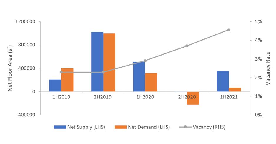 CBD Grade A Demand and Vacancy Trend