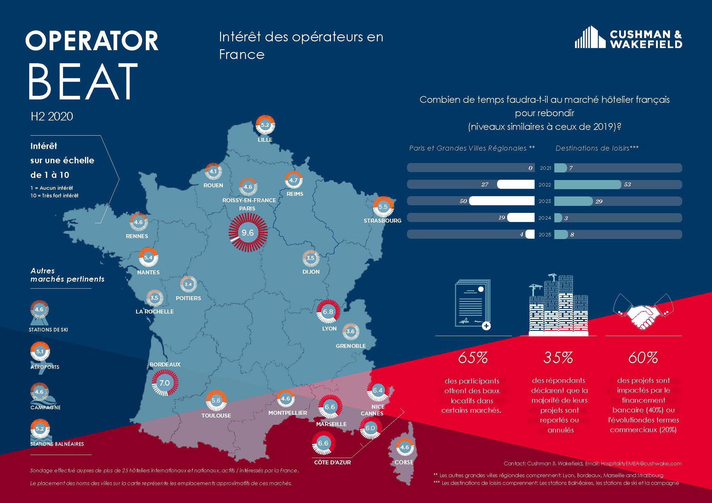Hospitality Operator Beat France - H2 2020 - Illustration