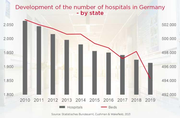 Medizinische Versorgung Verteilung nach Bundesland