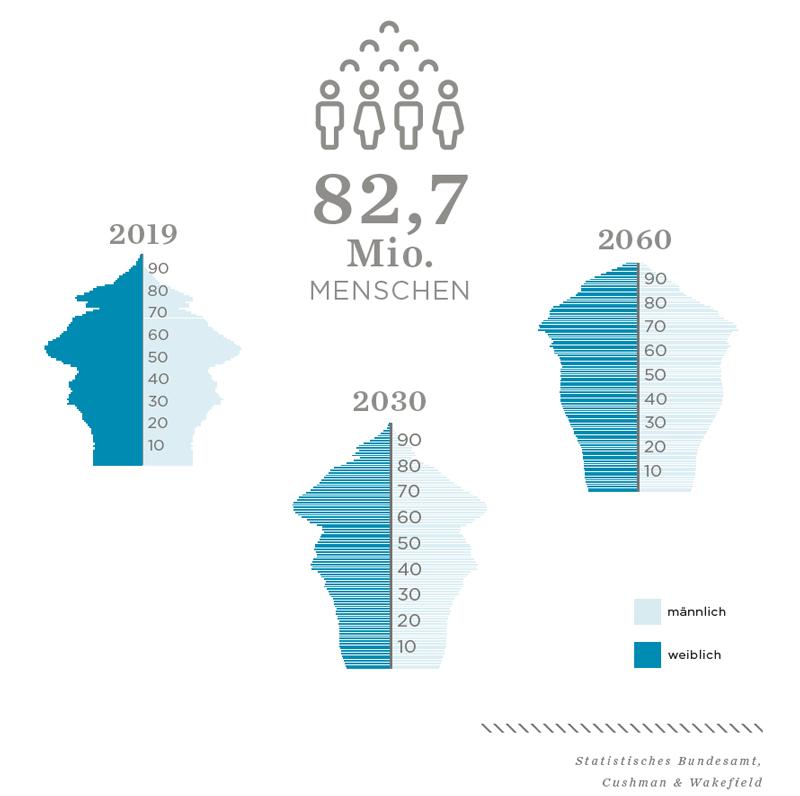 Deutschlands Bevölkerung altert