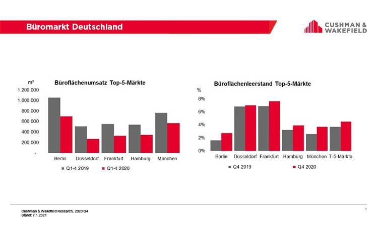 Büromarkt Deutschland