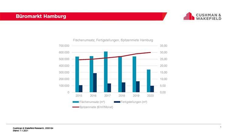 office leasing market Hamburg