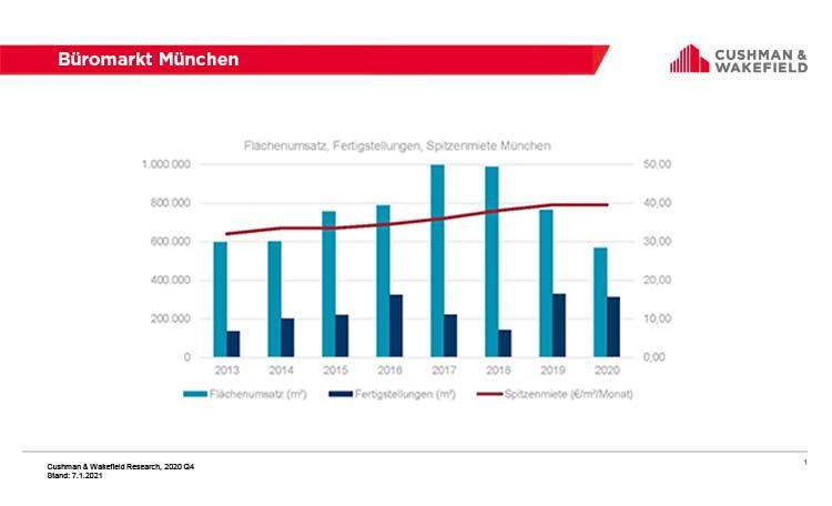 Bürovermietungsmarkt München